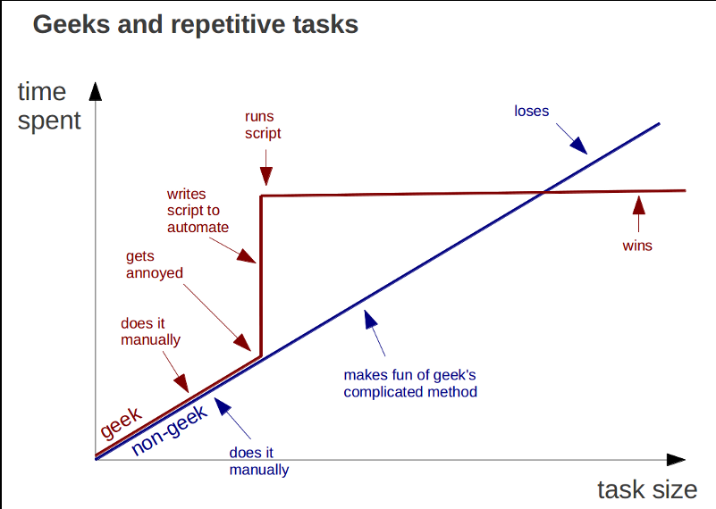 Geeks and Repetitive Tasks Graph